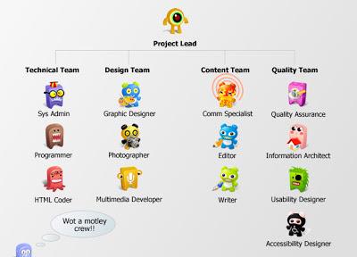 Ideal team